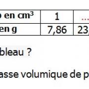Exercices corrigés de maths 5éme - La proportionnalité volumes