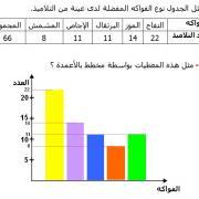 تصحيح تمارين الرياضيات السادسة إبتدائي - درس النسبة المئوية التمثيلات