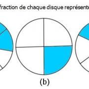 Exercices corrigés de maths 6éme - Fractions