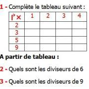 Exercices corrigés de maths 6éme - Division et divisibilité