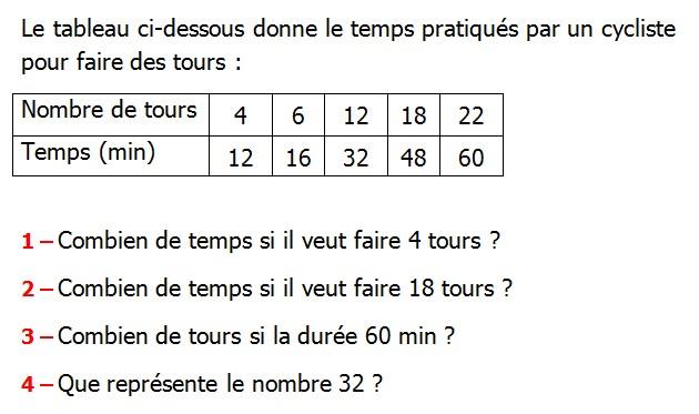 Exercices corrigés de maths 6éme - Organisation et ...