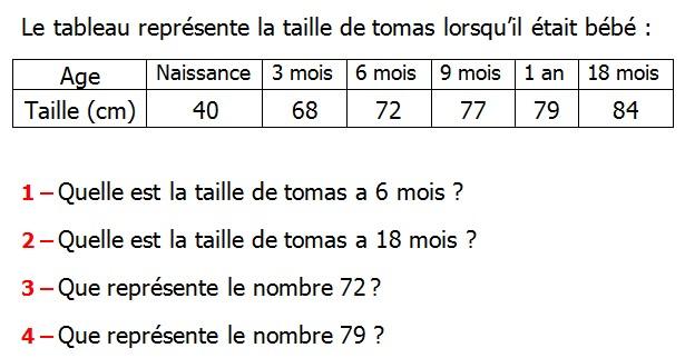 Exercices Corriges De Maths 6eme Organisation Et Representation De Donnees Mathematique الرياضيات جميع المستويات